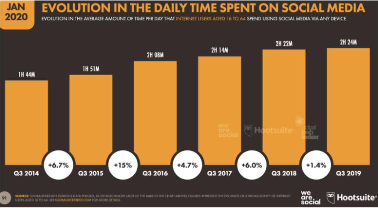 daily spent on social media