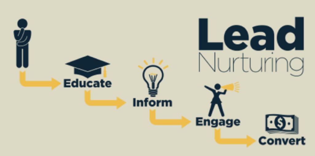 facebook lead nurturing