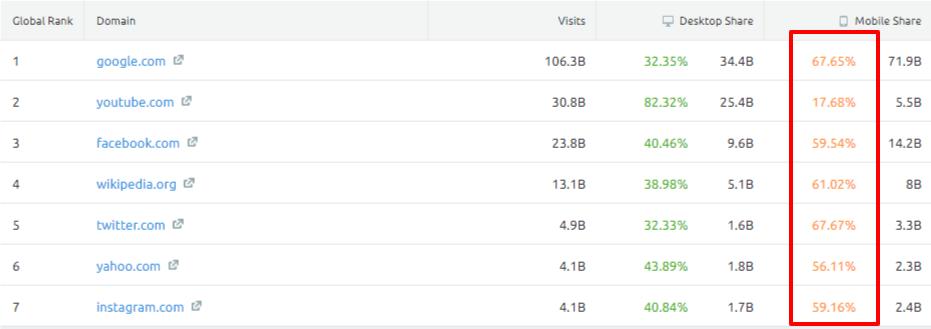 semrush mobile usage stats