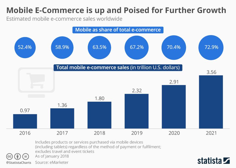 ecommerce mobile marketing trend