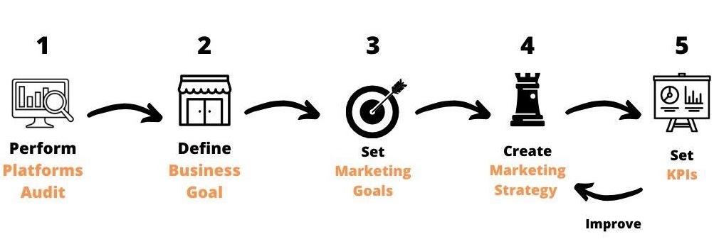 real estate marketing framework